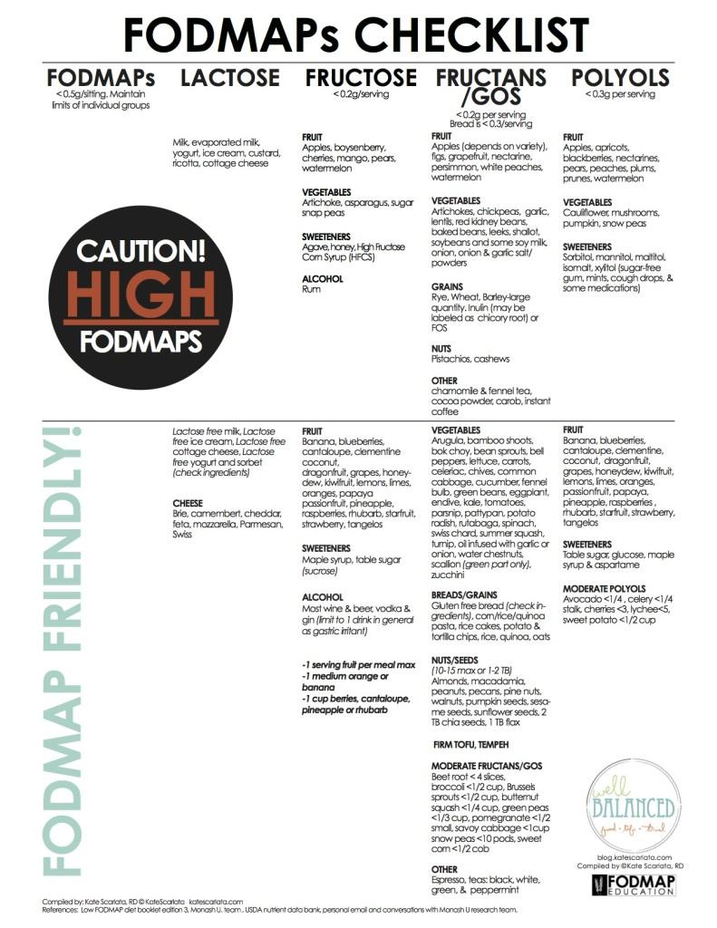 FODMAP Foods Checklist